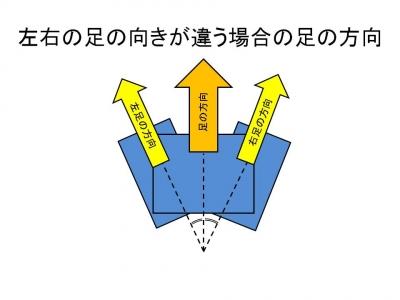 左右の足の向きが違う場合の足の方向