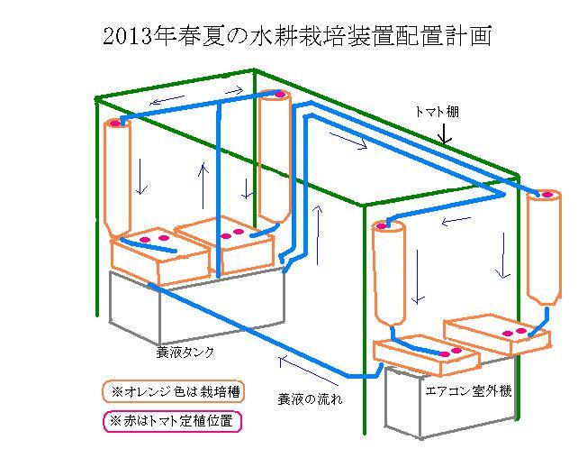定植施設工事計画B