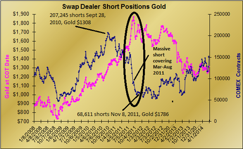 swap dealer short