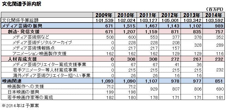 文化庁予算推移