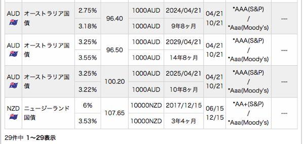 日興証券 取扱中債券