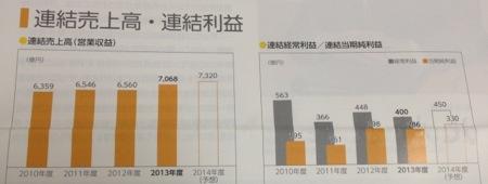 9513 電源開発 業績推移