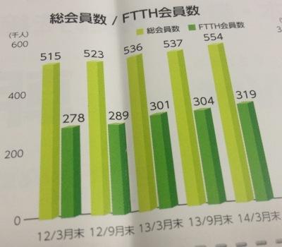 3834 朝日ネット 会員数推移グラフ