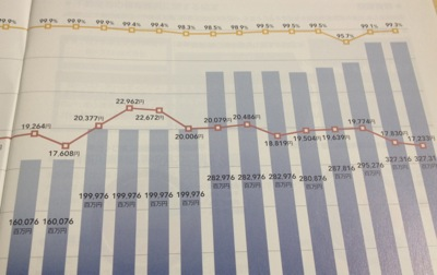 8961 森トラスト総合リート投資法人 減配傾向