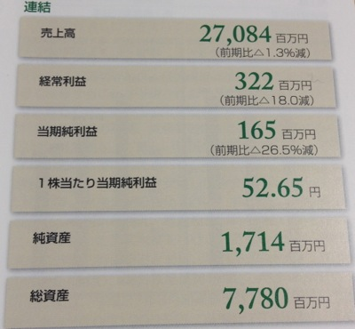 前期の経営成績