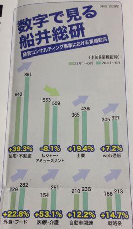 9757 船井総研HD 業種別の成績