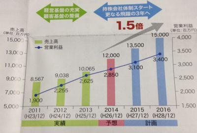 9757 船井総研HD これまでのこれからの営業利益推移