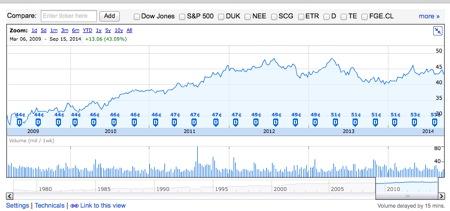 SO 株価推移
