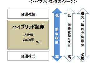 CoCo債の利回りのイメージ