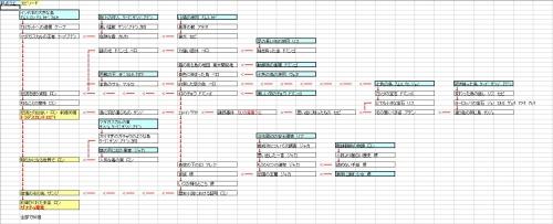 ザナドゥ ゴンさんのチャート