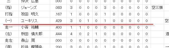 プロ野球 - オープン戦 - 2014年3月2日 ソフトバンク vs 楽天 - スポーツナビ