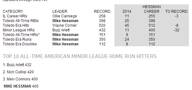 Hessman Record Countdown Toledo Mud Hens Content (1)