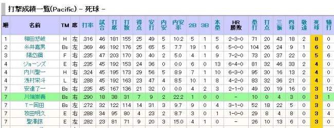 プロ野球 ヌルデータ置き場 - 打撃成績一覧 Pacific -