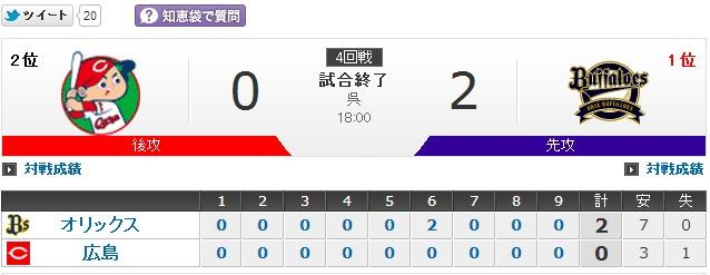 プロ野球 - 2014年6月9日 広島vsオリックス - スポーツナビ
