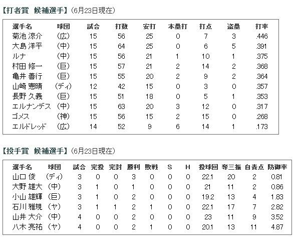 2014年6月度「日本生命月間MVP賞」候補選手 (セントラル・リーグ)