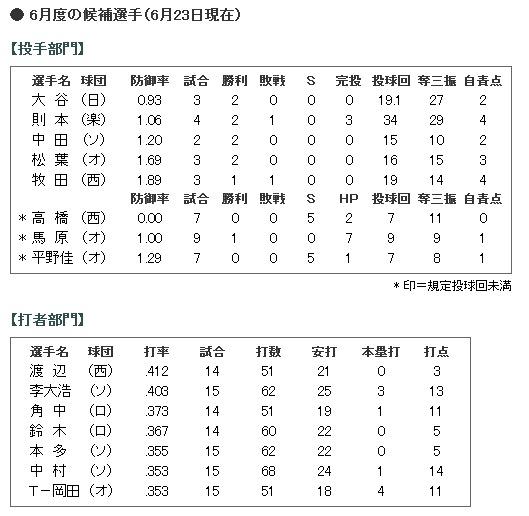 2014年6月度「日本生命月間MVP賞」候補選手 (パシフィック・リーグ)