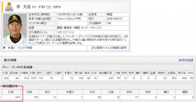 プロ野球 - 福岡ソフトバンクホークス - 李 大浩 - スポーツナビ