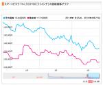 価格コムグラフ