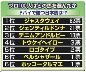 【競馬・ドバイ】トレセン100人に聞きました「V最有力な日本馬は?」