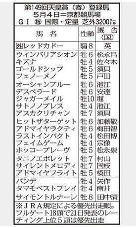 【天皇賞春】ウインバリアシオン、キズナ、ゴールドシップにフェノーメノ