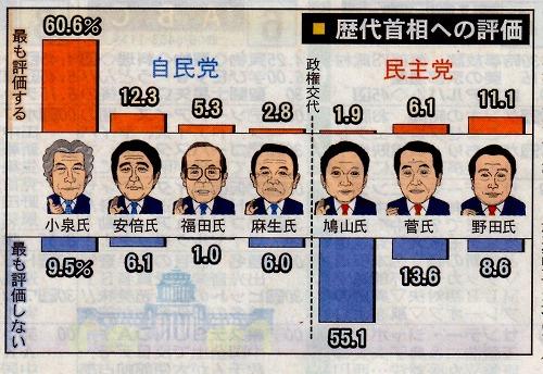 【競馬板】歴代内閣総理大臣ランキング
