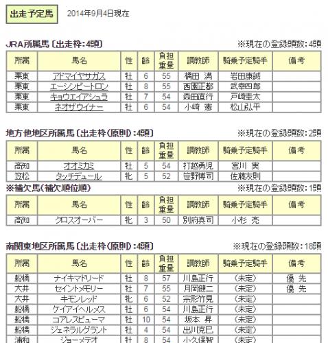 第25回テレ玉杯オーバルスプリント(JPNⅢ)