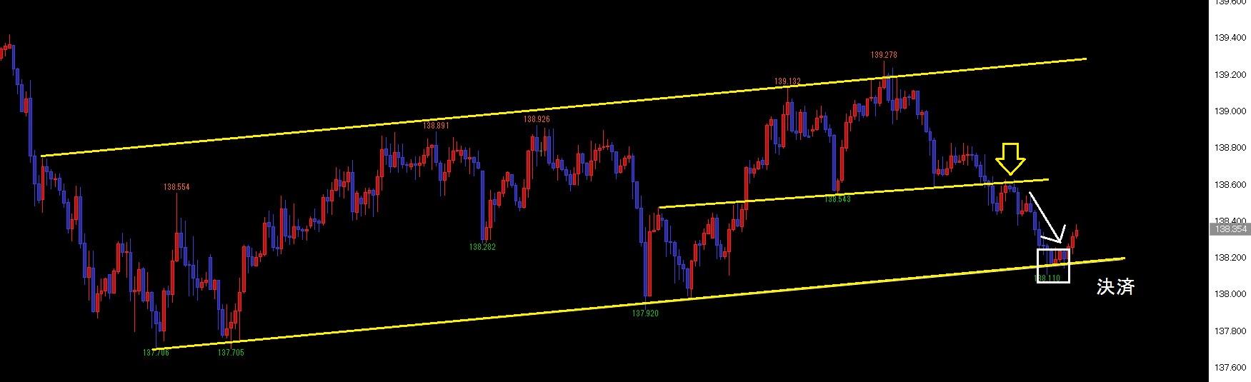 ユーロ円決済45pips
