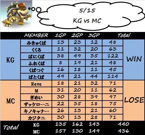 kg_vs_mc(0515).jpg