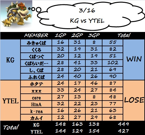 kg_vs_ytel.jpg