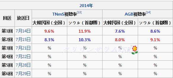 20140715視聴率