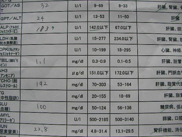 20140326アルカリフォルファターゼ数値