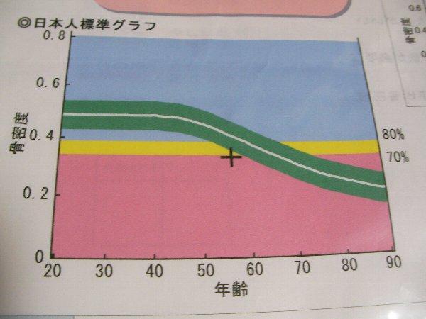 20140515骨密度測定結果④