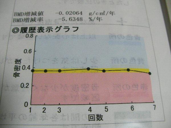 20140515骨密度測定結果③