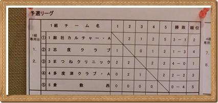 260420平成オープン1組リーグ結果