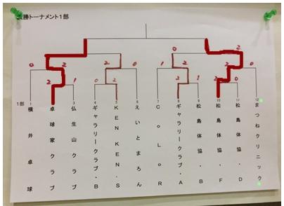 260420平成オープン1部トーナメント結果2