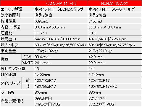 2014_YAMAHA_MT07_vs_HONDA_NC750X_spec.jpg