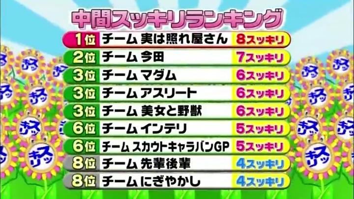 12代目【GTO】葛城美姫IQサプリ】で大活躍!中間成績は2位