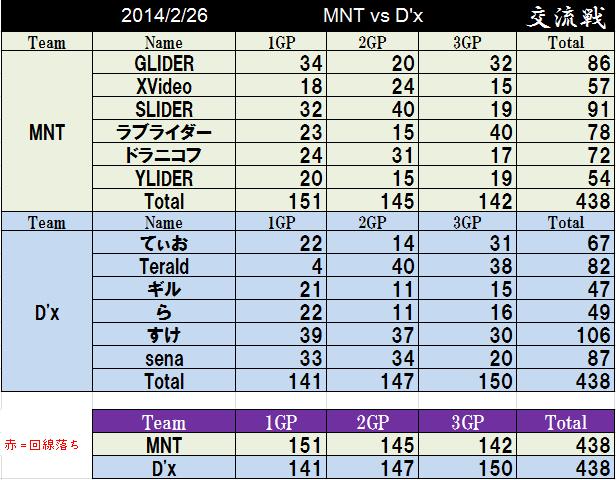 MNT vs Dx