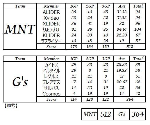 MNT vs Gs