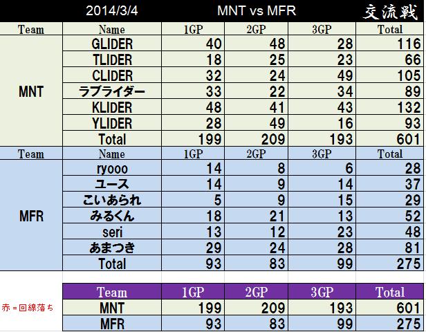 MNT vs MFR