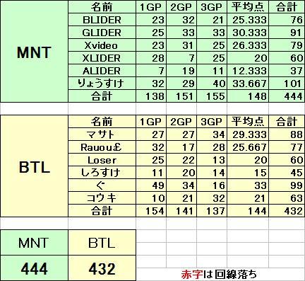 MNT vs BTL 8