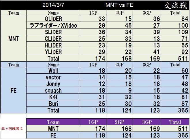 MNT vs FE