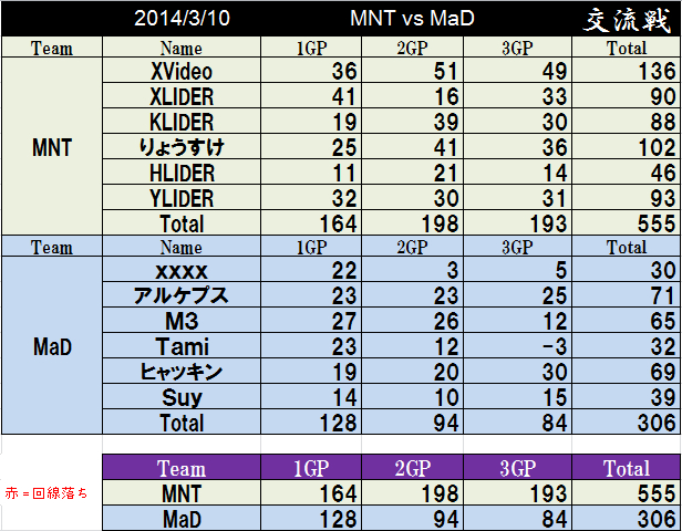MNT vs MaD_2