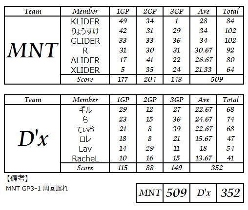 MNT vs Dx_2