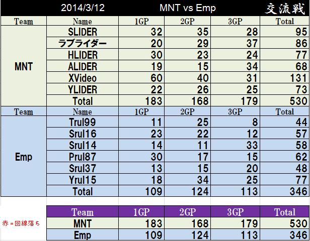 MNT vs Emp_2