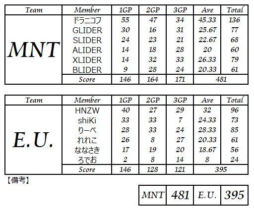 MNT vs EU3