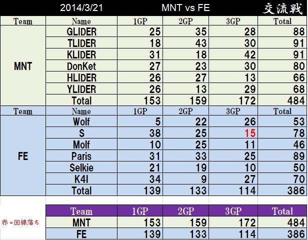 MNT vs FE_2