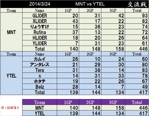 MNT vs YTEL_3