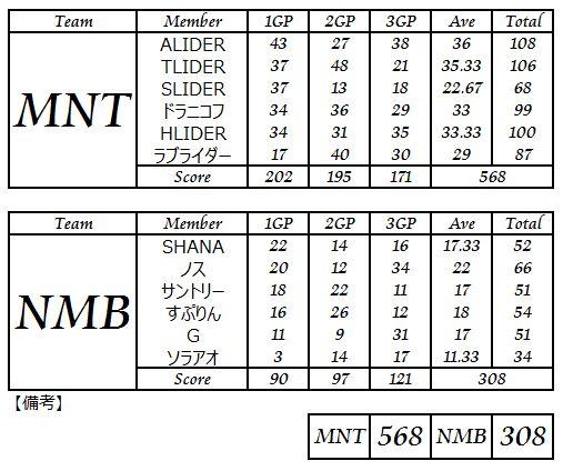 MNT vs NMB_2