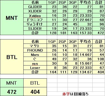 MNT vs BTL 9
